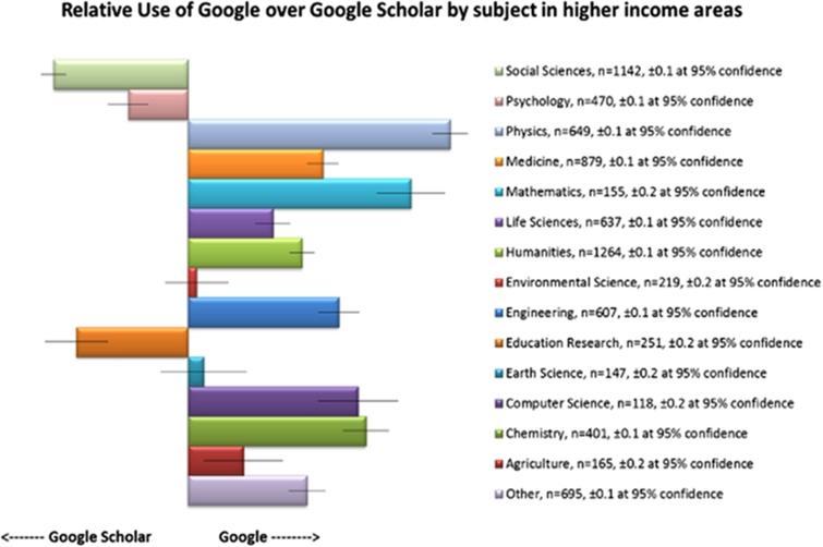 Google vs. Google Scholar by subject, 2012.
