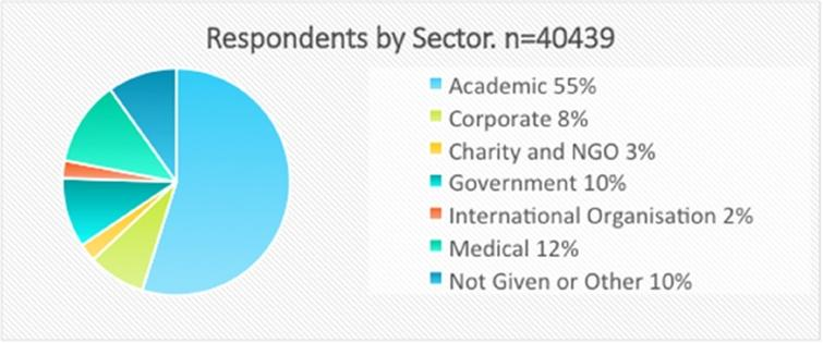 Respondents by sector.