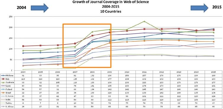 Growth of journal coverage in web of science 2004–2015.