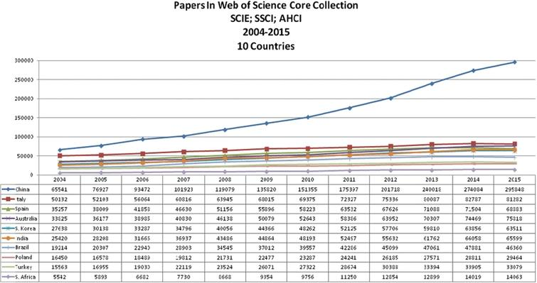 Papers in web of science core collection (SCIE; SSCI; AHCI) 2004–2015.