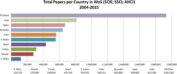 Total papers per country in WoS (SCIE; SSCI; AHCI) 2004–2015.