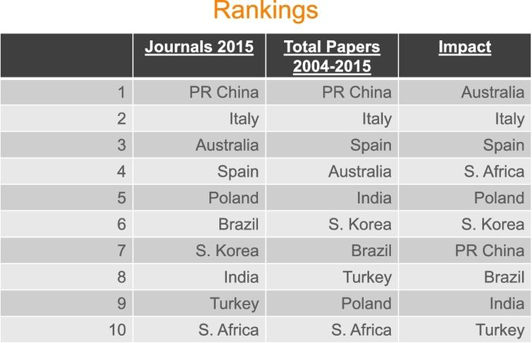 Country rankings.