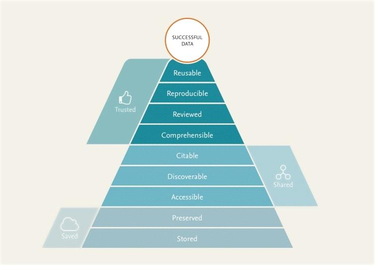 """A """"pyramid"""" of requirements for reusable data, indicating that in order to be reused, it needs to be saved, shared, and trusted. For details on each of the 'layers' of the Pyramid, see the corresponding section of the paper."""