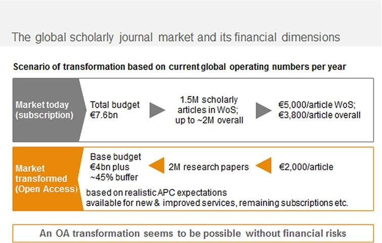 The financial dimensions of the global scholarly journal publishing.