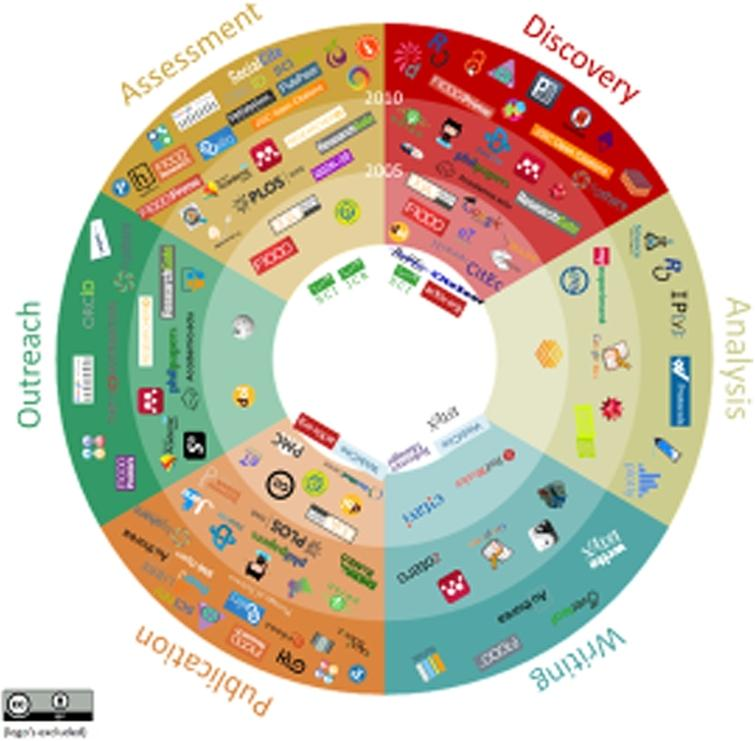 The circle of innovations in scholarly communication.
