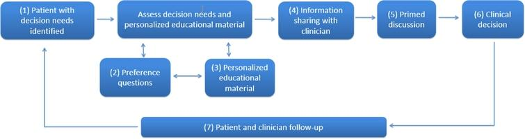 A workflow to better engage patients throughout their decision-making journeys. To better engage patients in their decisions, this workflow, which several practices programmed into their patient portal and electronic health record, guides patients and clinicians through a series of seven steps: (1) based on electronic health record data, patients with decision needs are identified, and the patient portal reaches contacts patients outside the confines of an office visit to start considering decision options; (2) the patient portal walks patients through an intake that assesses personal preferences, knowledge, needs, and readiness to make a decision; (3) the portal provides personalized educational material tailored to the patient's stated preferences and decision stage; (4) the portal allows the patient to share their preferences and decision needs with their clinician; (5) the clinician reviews the information prior to a visit, priming the discussion so the clinician is aware of the patient's needs; (6) the patient and clinicians are able to make a more informed and shared decision; and (7) the electronic health record and patient portal can follow-up with both the clinician and patient to make sure the decision is acted upon consistent with the patient's wishes (modified from [43]).