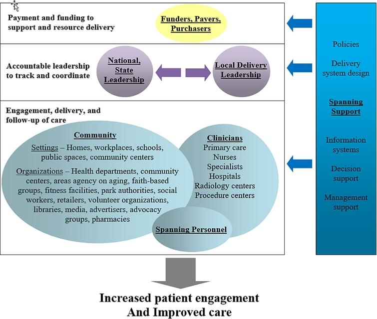 A Framework for How Clinical Practices and Community Programs Can Partner to Better Engage Patients in Care. A framework depicting how funders, policy makers, communities, and clinicians can work together with the support of personnel and infrastructure to link the care delivery systems. Funders, payers, and purchasers are tasked with financing the infrastructure needed to support integrating the clinical and community care systems. National and state leadership are empowered with the authority, resources, and responsibility to foster integrations across regions. Local leaders are the regional organizations that step forward to oversee and support local tailoring and integration activities. Community is the setting where individuals live work, and play and where the stakeholders who serve them are located. Community organizations are care providers that deliver the community elements of a clinical-community integration. Clinicians are care providers that deliver the clinical elements of a clinical-community integration. Spanning personnel are staff who specialize in helping people traverse the clinical and community settings to obtain care. Spanning support (which includes policies, delivery system design, information systems, decision support, and management support) are essential ingredients to support integrations at all levels depicted in the framework (modified from [41]).
