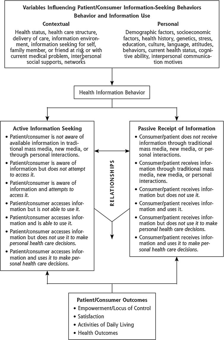 A Model to Describe Patient's Health Information Seeking Behaviors (Reproduced with permission from Health Information Seeking, Receipt, and Use in Diabetes Self-Management, July/August, 2010, Vol 8, No 4, issue of Annals of Family Medicine Copyright©2010 American Academy of Family Physicians. All Rights Reserved.)