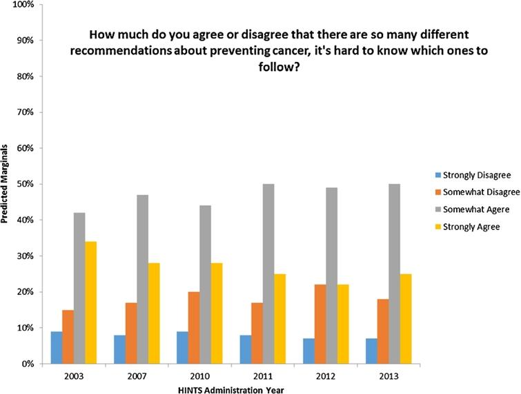 Tracking the public's agreement with an indicator of confusion, or cognitive overload, over a decade from 2003 to 2013.