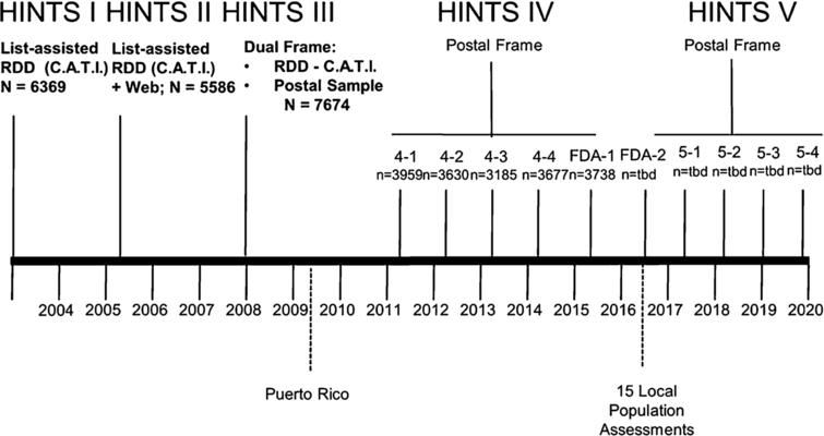 Health Information National Trends Survey Timeline. Dotted lines indicate supplemental studies conducted in local areas.