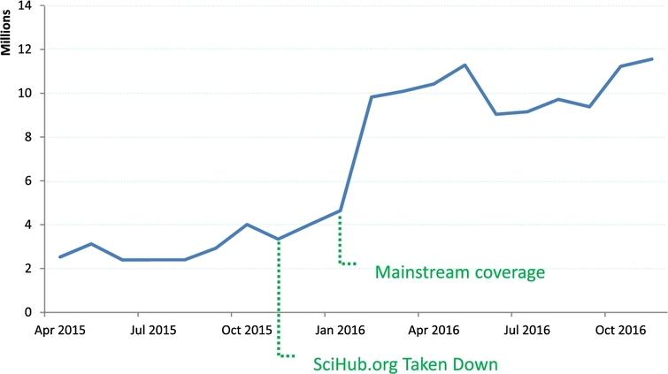 SciHub usage by month before and after U.S. site taken down.