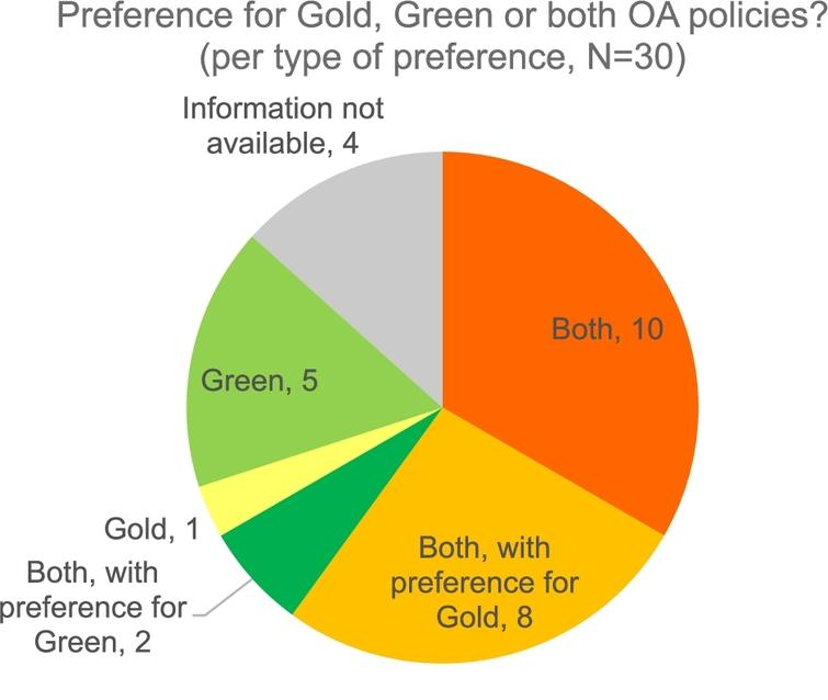 Science Europe member organisations' preferred OA policy.