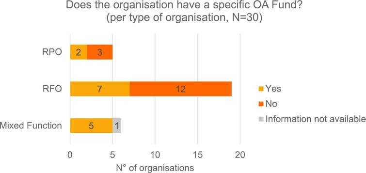 Science Europe member organisations' OA funds.