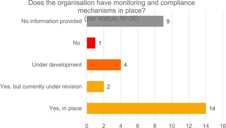 Science Europe member organisations' OA compliance monitoring.
