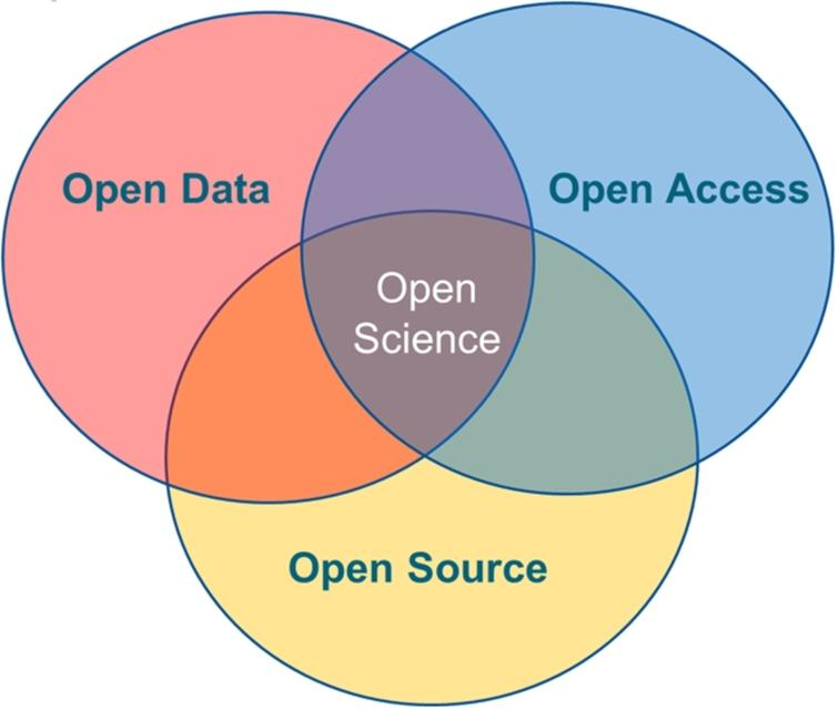 Components of Open Science.