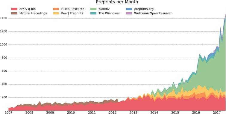 Preprints across disciplines (https://github.com/OmnesRes/prepub/blob/master/analyses/june_preprints.png – graph by Jordan Anaya of PrePubMed (License: https://github.com/OmnesRes/prepub/blob/master/LICENSE)).