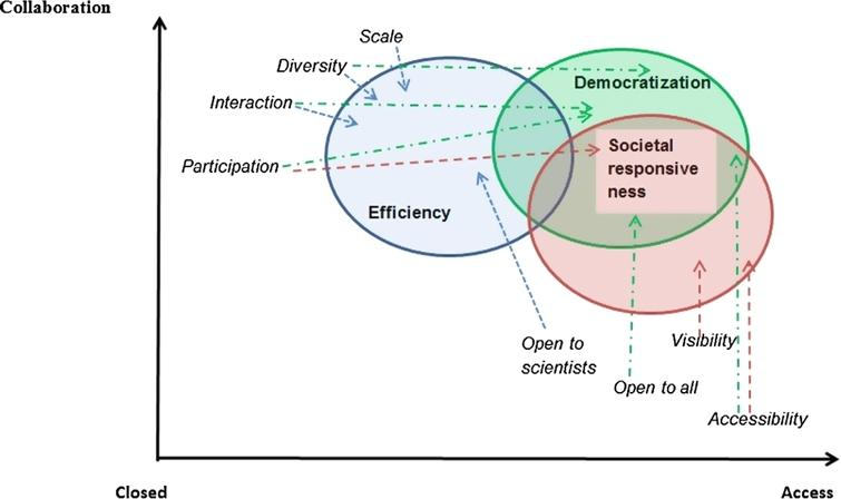 Two dimensions of open science.
