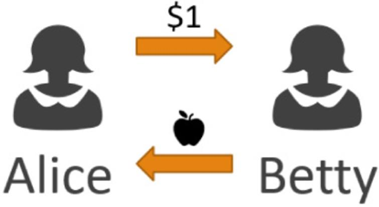 Alice wants to buy an apple from Betty, Alice gives Betty a dollar and Betty gives Alice an apple.