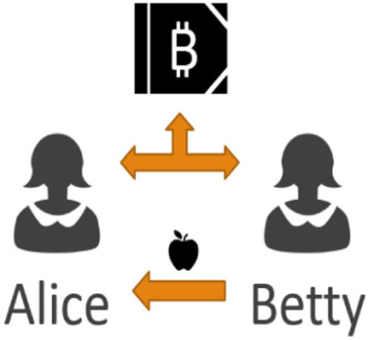 In Bitcoin and other shared ledgers, there are no coins to give in exchange for the apple.