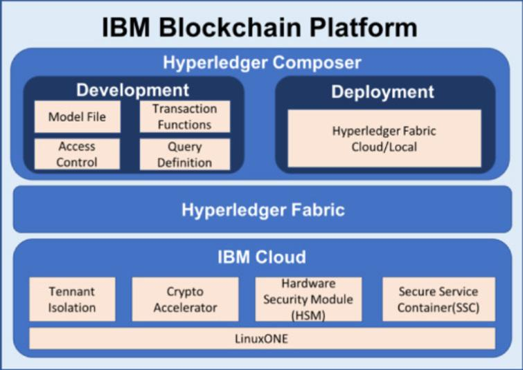The architecture of IBM Blockchain Platform.