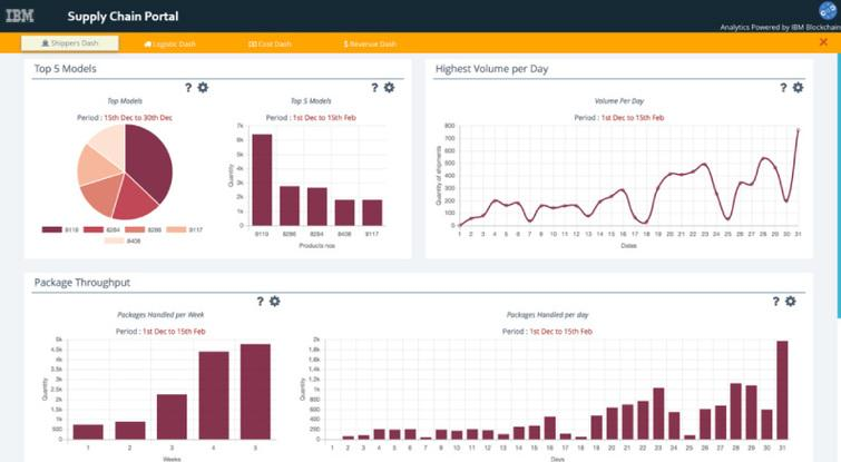 Analytics dashboard.