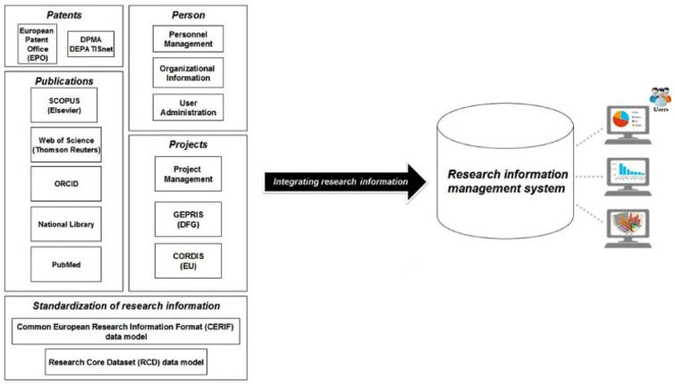 Integration of research information into a research information management system (RIMS).