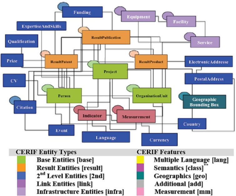 The European CERIF data model [17].