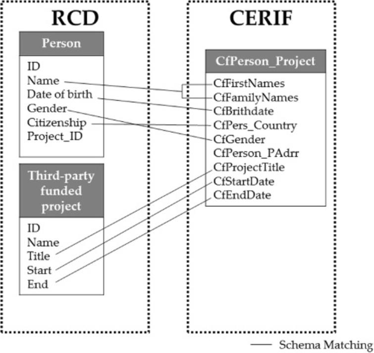Simple example of Schema Matching of RCD and CERIF.
