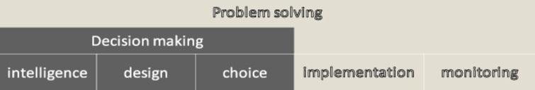 Decision-making and problem-solving model proposed by Huber [1].