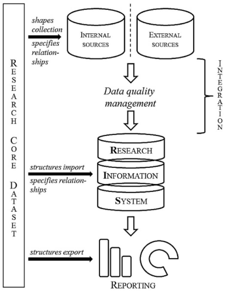 Research information quality management framework.