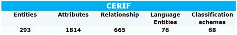 CERIF model metrics.
