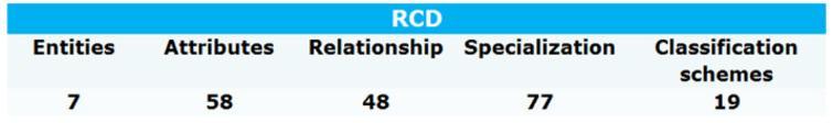 RCD model metrics.