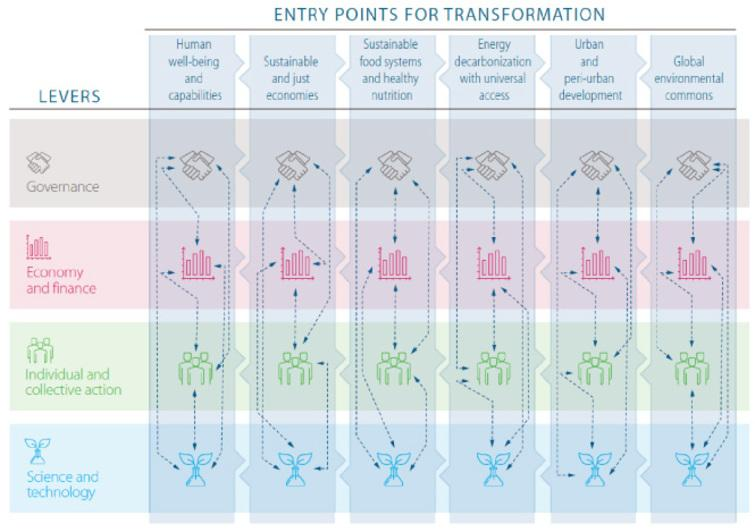 This figure from GSDR2019 shows the operational roadmap with context specific pathways to transformation towards sustainability, recommended for every country to apply. The leavers push in an integrated way forward the six entry points for transformation. Each country can taylor the levers to their demands and culture. For more detail, see the full report.