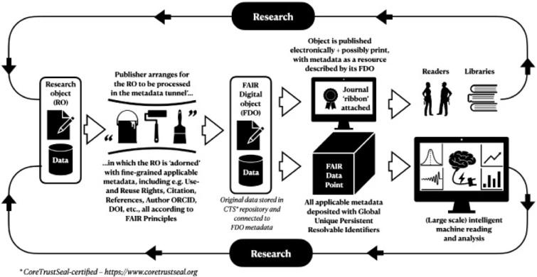 The flow of research objects through the publishing process.