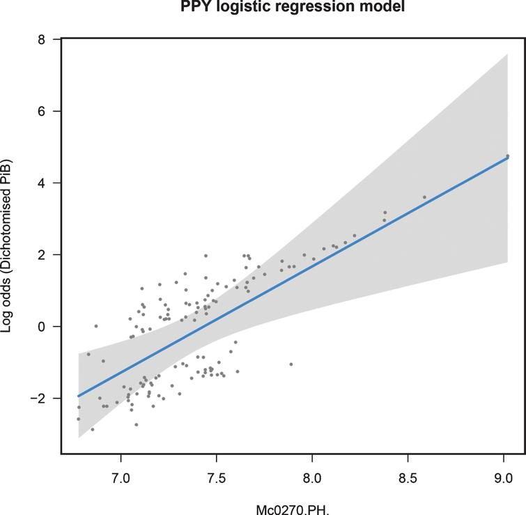 Regression fit for PPY modeling dichotomized NAB in all samples: training data.