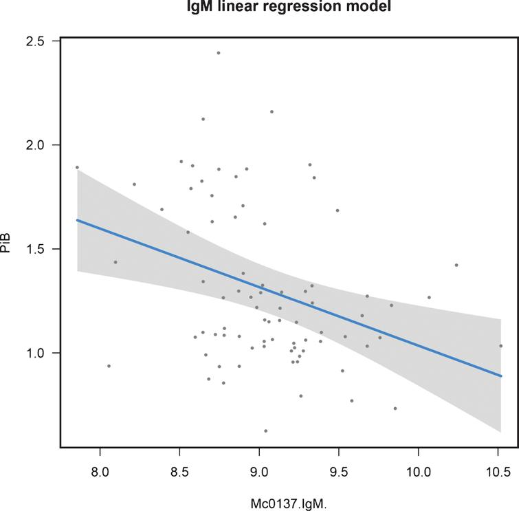Regression fit for IgM modeling continuous NAB in control samples: training data.
