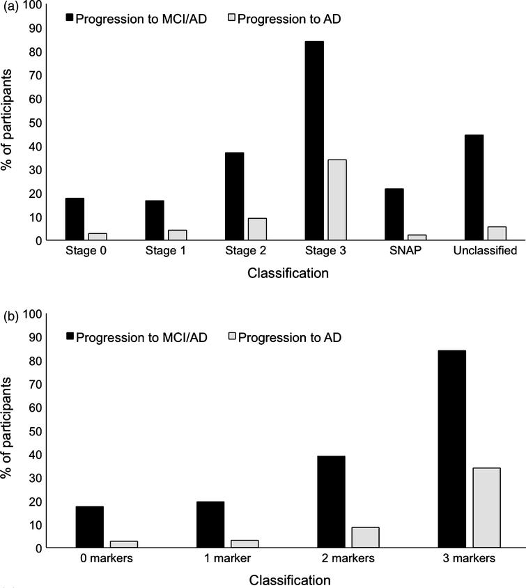 """Rate of progression to MCI/AD and to AD for each group based on a) the NIA-AA criteria [1] and b) the number of abnormal biomarkers and cognitive markers for """"preclinical"""" AD."""