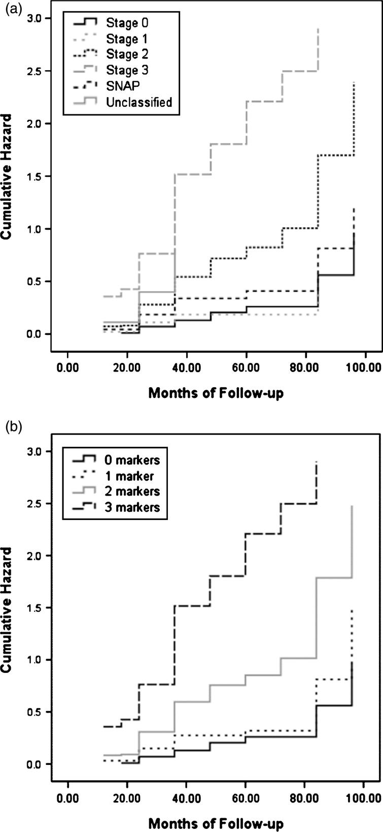 """Hazard functions showing risk of progression to MCI/AD across time for each group based on a) the NIA-AA criteria [1] and b) the number of abnormal biomarkers and cognitive markers for """"preclinical"""" AD."""