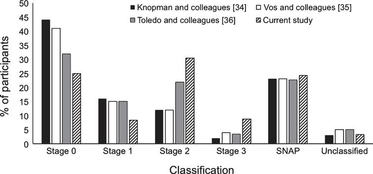 Percentage of participants in each preclinical AD classification stage based on NIA-AA criteria [1]; comparison of current study to previous studies.