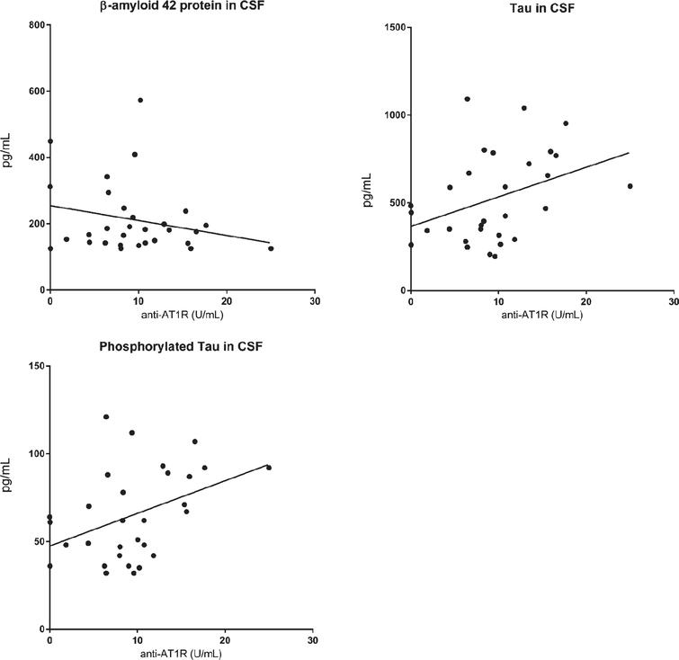 Anti-AT1R antibodies correlated positively with CSF t-tau and p-tau, but not with CSF Aβ42 (n=30).