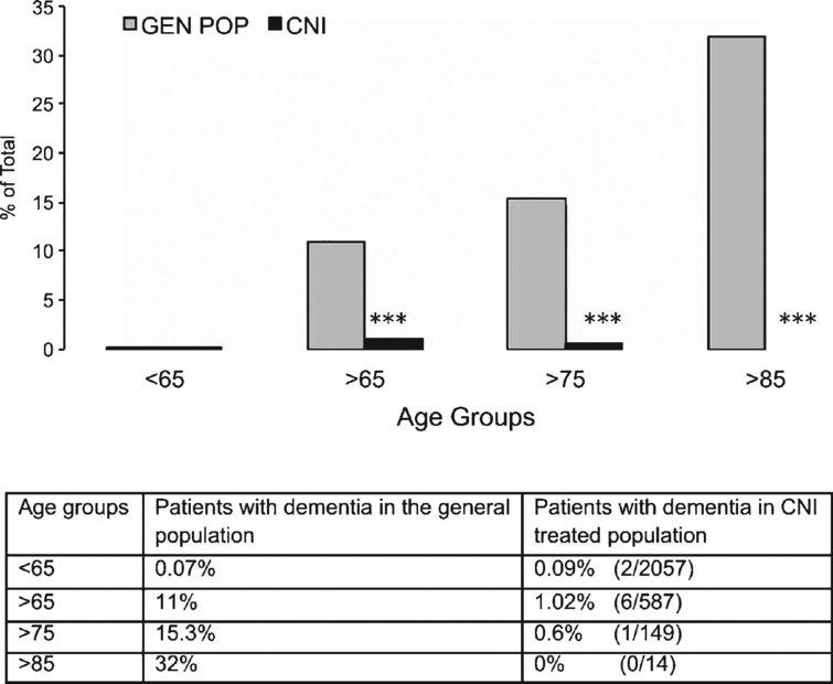 Prevalence of clinically diagnosed dementia (including Alzheimer's disease) in the general population as compared to transplanted patients treated with immunosuppressive calcineurin inhibitors (CNI). Patients were grouped according to age at time of last follow up medical examination or death. Table underneath figure shows actual numbers in the transplanted patient cohort studied for the present report. ***p< 0.0001 as compared to age-matched group in the general population (χ2 test).