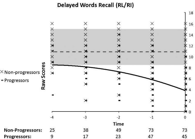 Performance on the RL/RI's Delayed Words as a function of time to diagnosis (for progressors) or on the last 5 cognitive assessments (for non-progressors). A quadratic function best describes the distribution for the progressors: black line. No significant model is found in the non-progressors: dotted grey line.