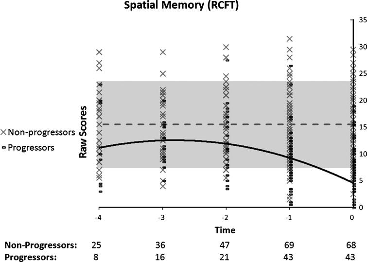 Performance on spatial memory as a function of time to diagnosis (for progressors) or on the last 5 cognitive assessments (for non-progressors). A quadratic function best describes the distribution for the progressors: black line. No significant model is found in the non-progressors: dotted grey line.
