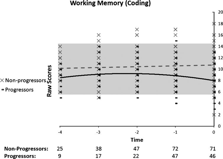 Performance on working memory (coding) as a function of time to diagnosis (for progressors) or on the last 5 cognitive assessments (for non-progressors). A quadratic function best describes the distribution for the progressors: black line. A linear function best describes the distribution for the non-progressors: dotted grey line.