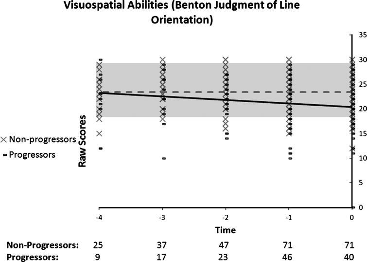 Performance on the Benton Judgment of Line Orientation as a function of time to diagnosis (for progressors) or on the last 5 cognitive assessments (for non-progressors). A linear function best describes the distribution for the progressors: black line. No significant model is found in the non-progressors: dotted grey line.