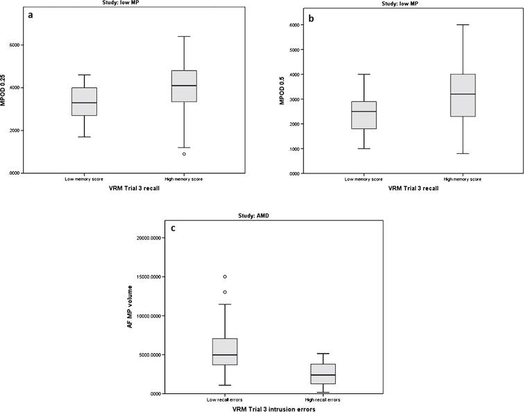 Boxplots of macular pigment optical density (MPOD 0.25°, 0.5°, and MP volume) and its relationship to Verbal Recognition Memory (VRM) scores in subjects free of retinal disease with low MP (Group 1) and in subjects with early AMD (Group 2).