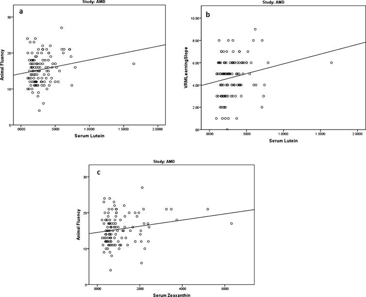 Relationships between serum concentrations of lutein (L) and zeaxanthin (Z) (μmol/l) and cognitive scores in subjects with early AMD (group 2).