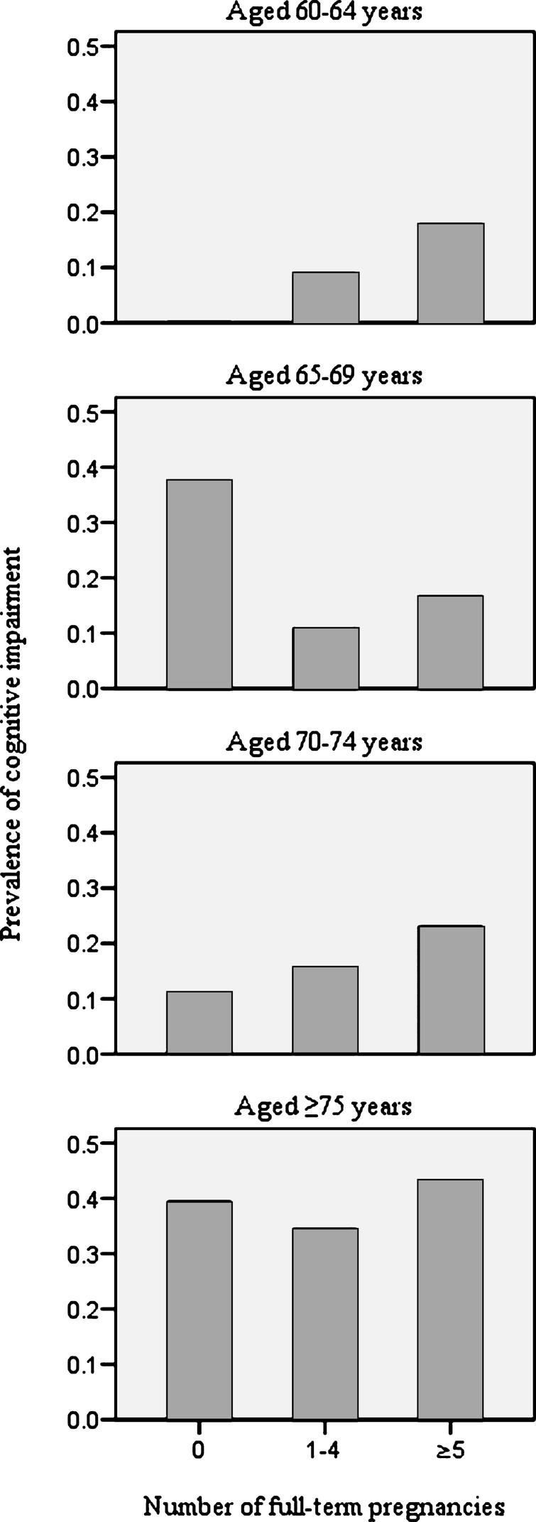 Crude age-specific prevalence of cognitive impairment by number of full-term pregnancies.