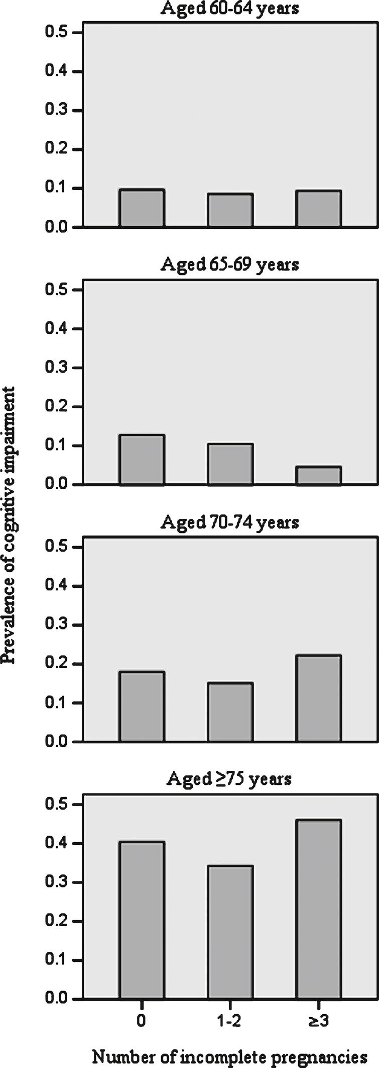 Crude age-specific prevalence of cognitive impairment by number of incomplete pregnancies.