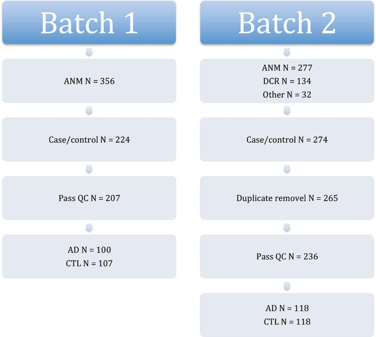 Overview of sample numbers in batch 1 and 2 gene expression.
